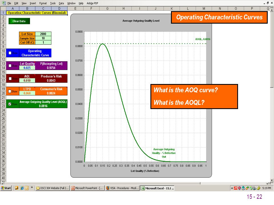 15 - 22 What is the AOQ curve? What is the AOQL? Operating Characteristic Curves