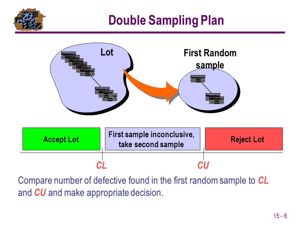 15 - 7 CT Reject LotAccept Lot Compare the total number of defective in both lots to CT and make the appropriate decision Double Sampling Plan Lot First Random sample Second Random sample