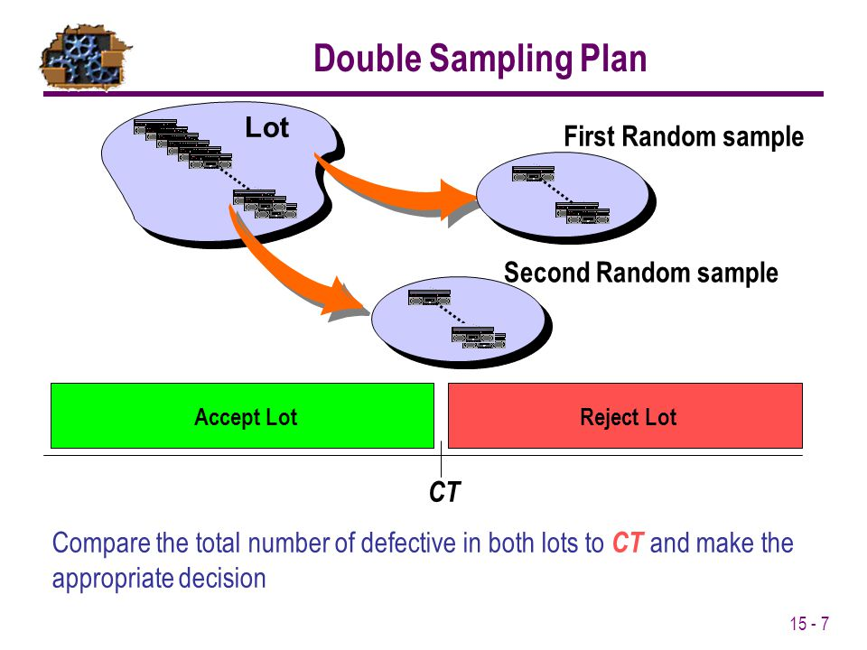 15 - 7 CT Reject LotAccept Lot Compare the total number of defective in both lots to CT and make the appropriate decision Double Sampling Plan Lot Fir
