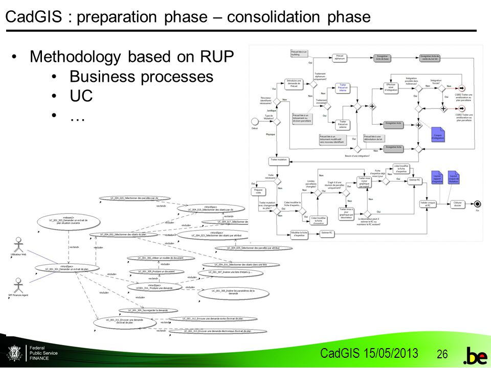 CadGIS 15/05/2013 26 CadGIS : preparation phase – consolidation phase Methodology based on RUP Business processes UC …