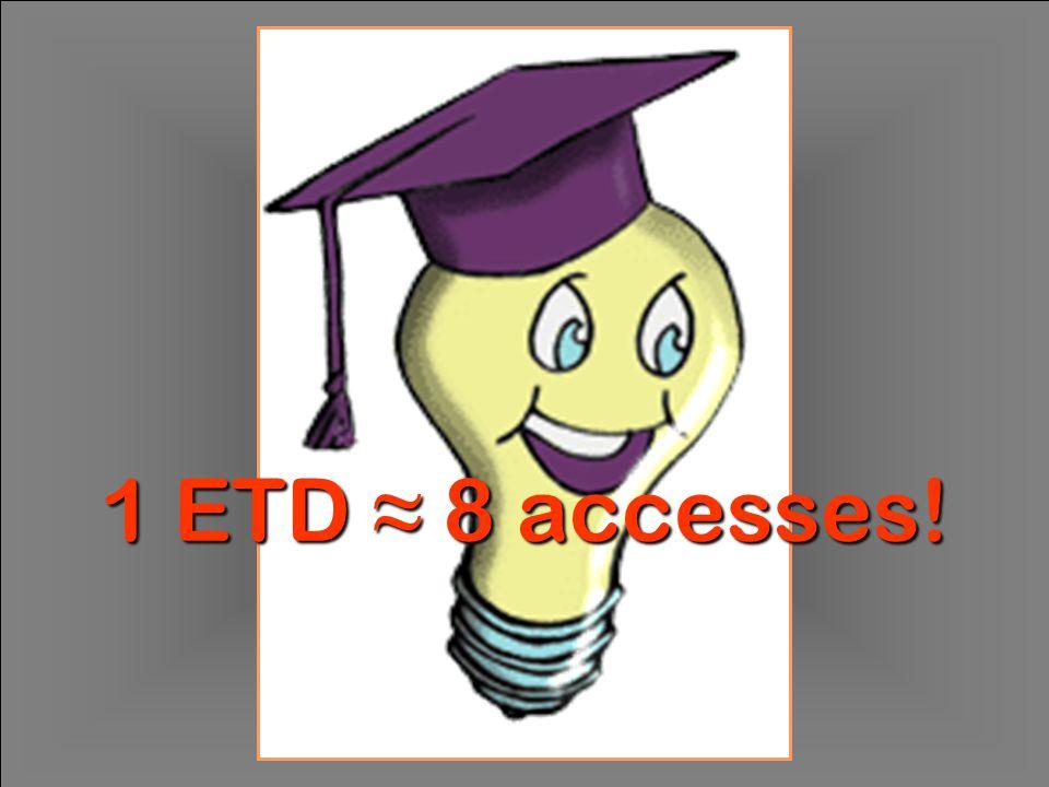 © 2005 Chr. Frodl ETD2005, Sydney, September 28 - 30 Die Deutsche Bibliothek 1 ETD ≈ 8 accesses!