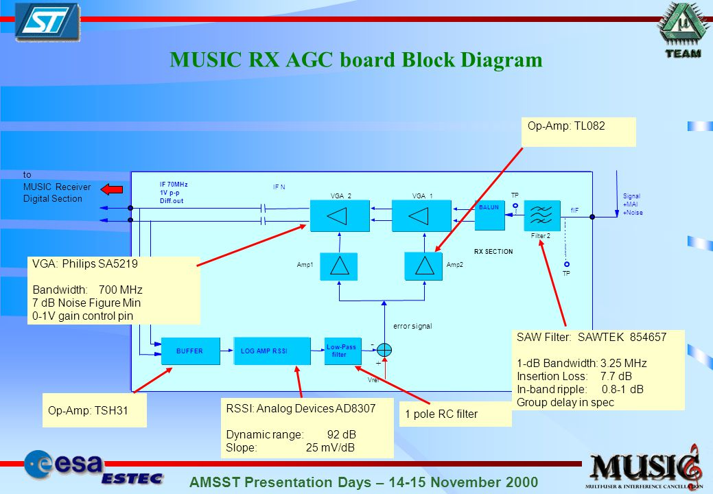 AMSST Presentation Days – 14-15 November 2000 MUSIC RX AGC board Block Diagram error signal VGA: Philips SA5219 Bandwidth: 700 MHz 7 dB Noise Figure Min 0-1V gain control pin SAW Filter: SAWTEK 854657 1-dB Bandwidth: 3.25 MHz Insertion Loss: 7.7 dB In-band ripple: 0.8-1 dB Group delay in spec RSSI: Analog Devices AD8307 Dynamic range: 92 dB Slope: 25 mV/dB Op-Amp: TSH31 Op-Amp: TL082 1 pole RC filter