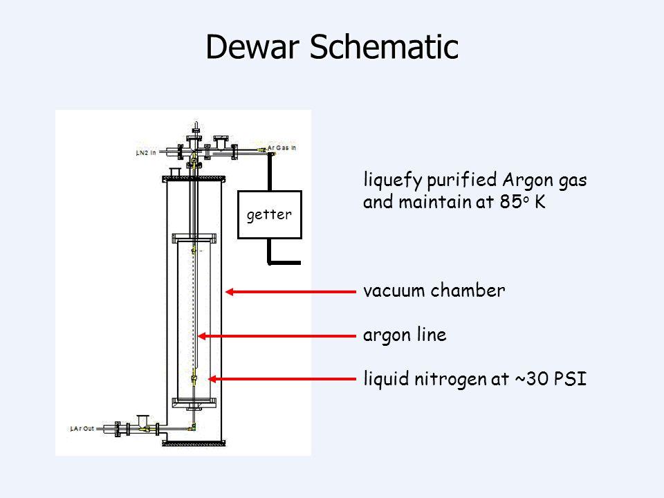 Dewar Schematic liquefy purified Argon gas and maintain at 85 o K vacuum chamber argon line liquid nitrogen at ~30 PSI getter
