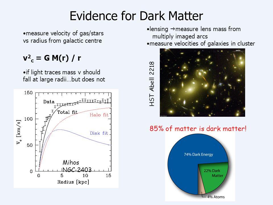 Evidence for Dark Matter angular power spectrum of CMB sensitive to baryonic, DM, DE clustering of galaxies (LSS) sensitive to amount of DM Virgo Consortium Add breakdown of matter content here