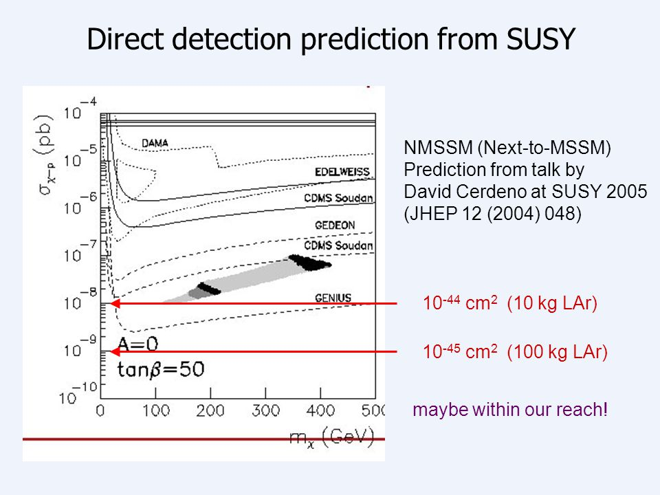 10 -45 cm 2 (100 kg LAr) Direct detection prediction from SUSY NMSSM (Next-to-MSSM) Prediction from talk by David Cerdeno at SUSY 2005 (JHEP 12 (2004)