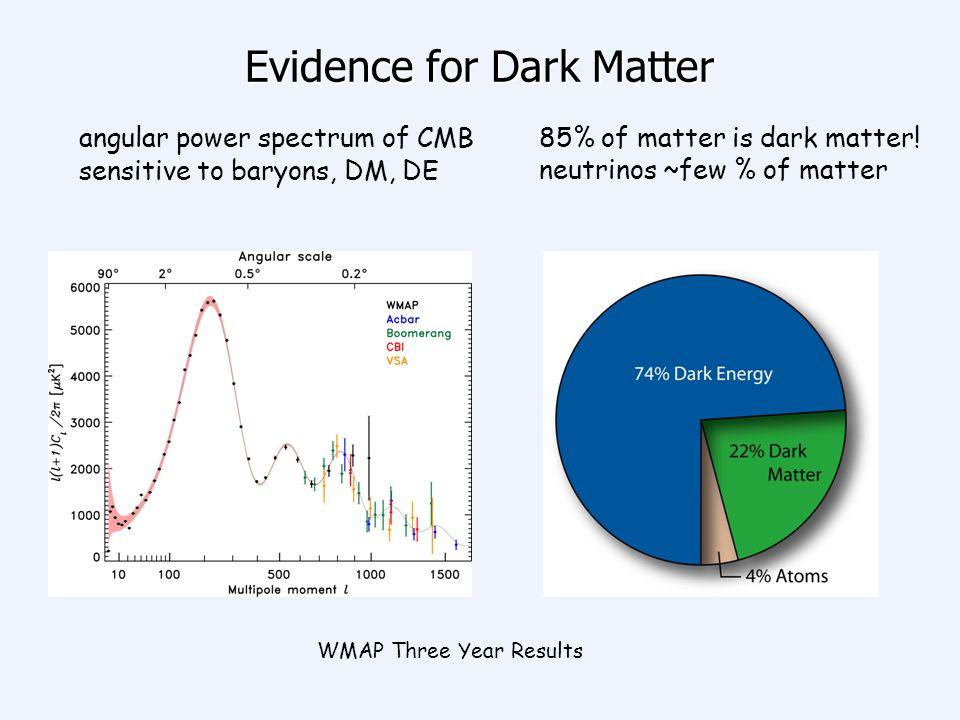 Evidence for Dark Matter angular power spectrum of CMB sensitive to baryons, DM, DE 85% of matter is dark matter! neutrinos ~few % of matter WMAP Thre