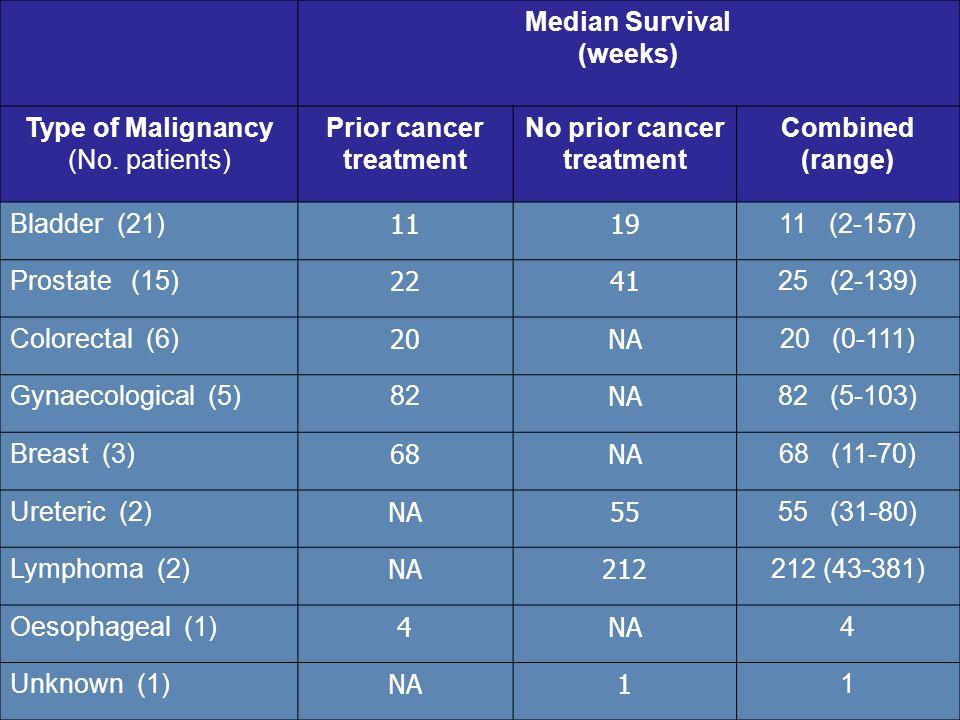 Results Median Survival (weeks) Type of Malignancy (No.