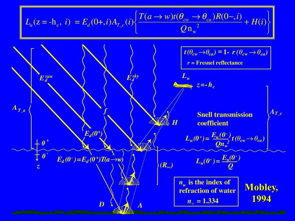 Two-Flow Model Gordon, 1989 Gregg and Carder, 1991 Elterman, 1968 Burt, 1954 Mobley, 1994
