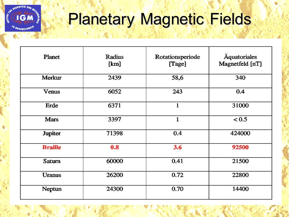 Magnetospheric Plasma Sources Mercury: solar wind and sputtering of surface material, e.g.