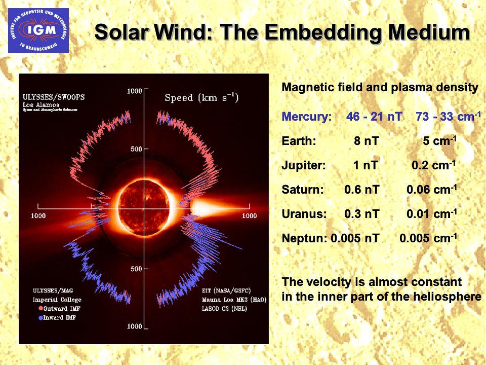 Solar Wind: The Embedding Medium Magnetic field and plasma density Mercury: 46 - 21 nT 73 - 33 cm -1 Earth: 8 nT 5 cm -1 Jupiter: 1 nT 0.2 cm -1 Saturn: 0.6 nT 0.06 cm -1 Uranus: 0.3 nT 0.01 cm -1 Neptun: 0.005 nT 0.005 cm -1 The velocity is almost constant in the inner part of the heliosphere Magnetic field and plasma density Mercury: 46 - 21 nT 73 - 33 cm -1 Earth: 8 nT 5 cm -1 Jupiter: 1 nT 0.2 cm -1 Saturn: 0.6 nT 0.06 cm -1 Uranus: 0.3 nT 0.01 cm -1 Neptun: 0.005 nT 0.005 cm -1 The velocity is almost constant in the inner part of the heliosphere