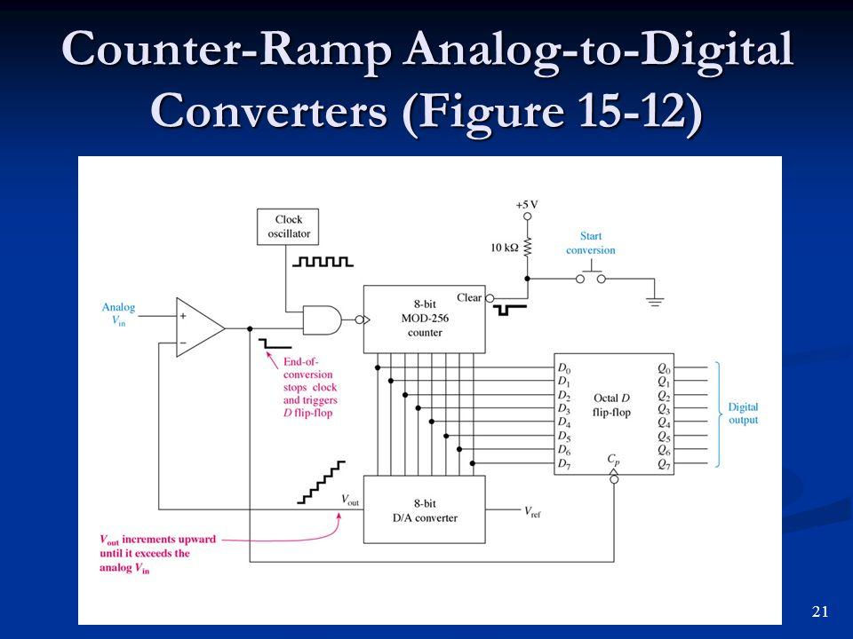 Counter-Ramp Analog-to-Digital Converters (Figure 15-12) 21