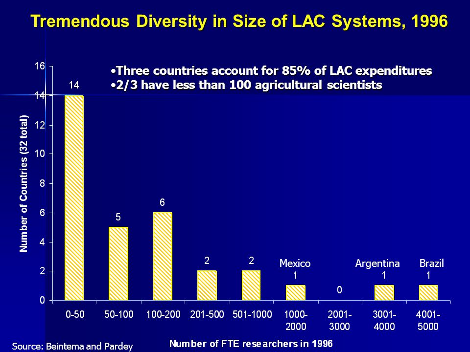 Tremendous Diversity in Size of LAC Systems, 1996 BrazilArgentinaMexico Source: Beintema and Pardey Three countries account for 85% of LAC expendituresThree countries account for 85% of LAC expenditures 2/3 have less than 100 agricultural scientists2/3 have less than 100 agricultural scientists