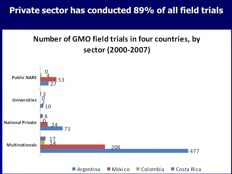 Private sector has conducted 89% of all field trials