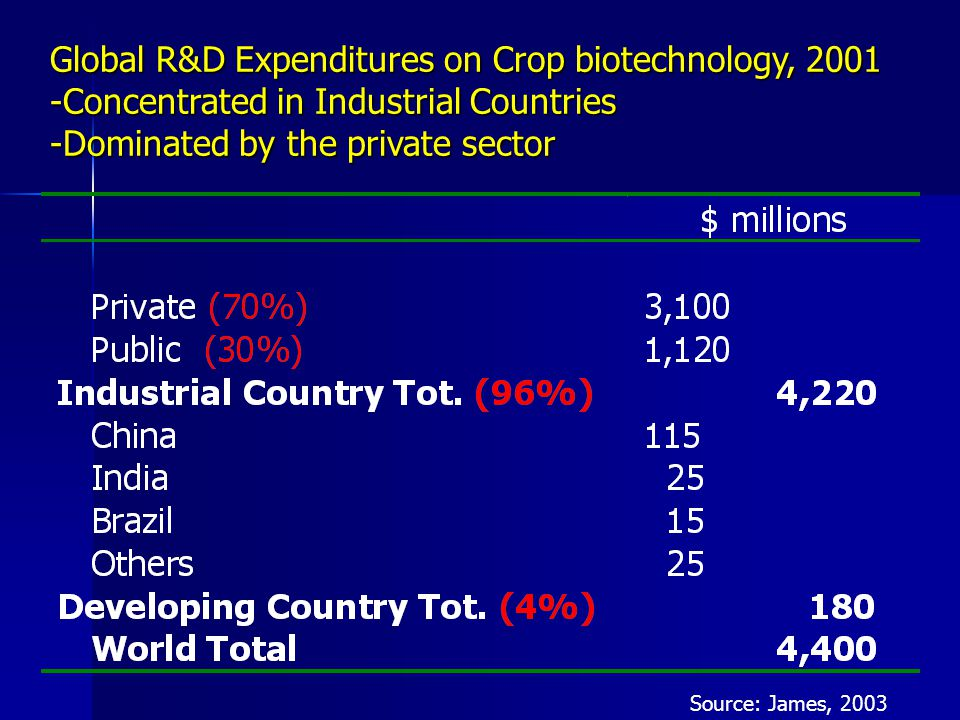 Global R&D Expenditures on Crop biotechnology, 2001 -Concentrated in Industrial Countries -Dominated by the private sector Source: James, 2003