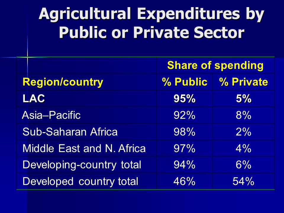 Share of spending Region/country% Public% Private LAC LAC95%5% Asia–Pacific92%8% Sub-Saharan Africa98%2% Middle East and N.