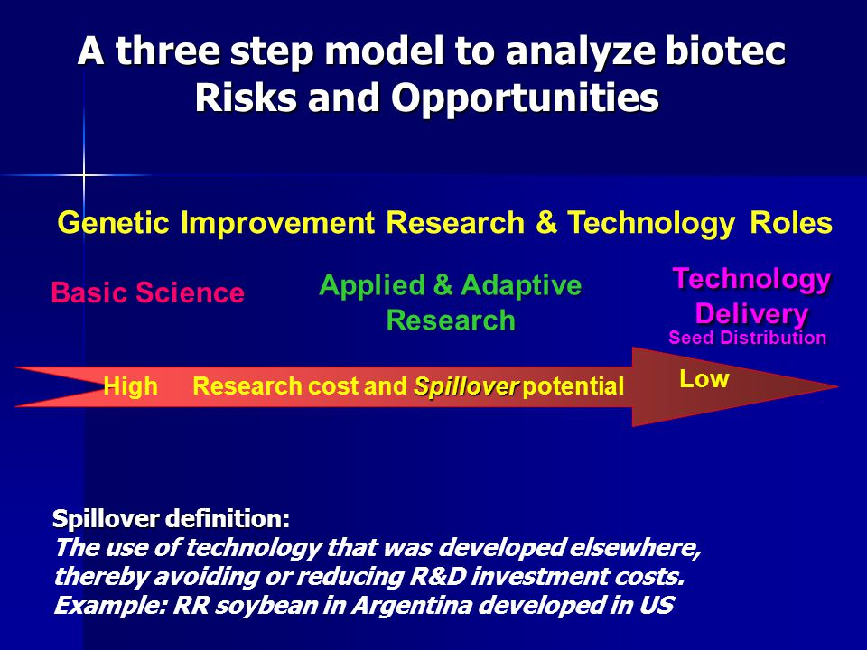 Basic Science Applied & Adaptive Research Applied & Adaptive Research Technology Delivery Seed Distribution Spillover Research cost and Spillover potential High Low Genetic Improvement Research & Technology Roles A three step model to analyze biotec Risks and Opportunities A three step model to analyze biotec Risks and Opportunities Spillover definition Spillover definition: The use of technology that was developed elsewhere, thereby avoiding or reducing R&D investment costs.