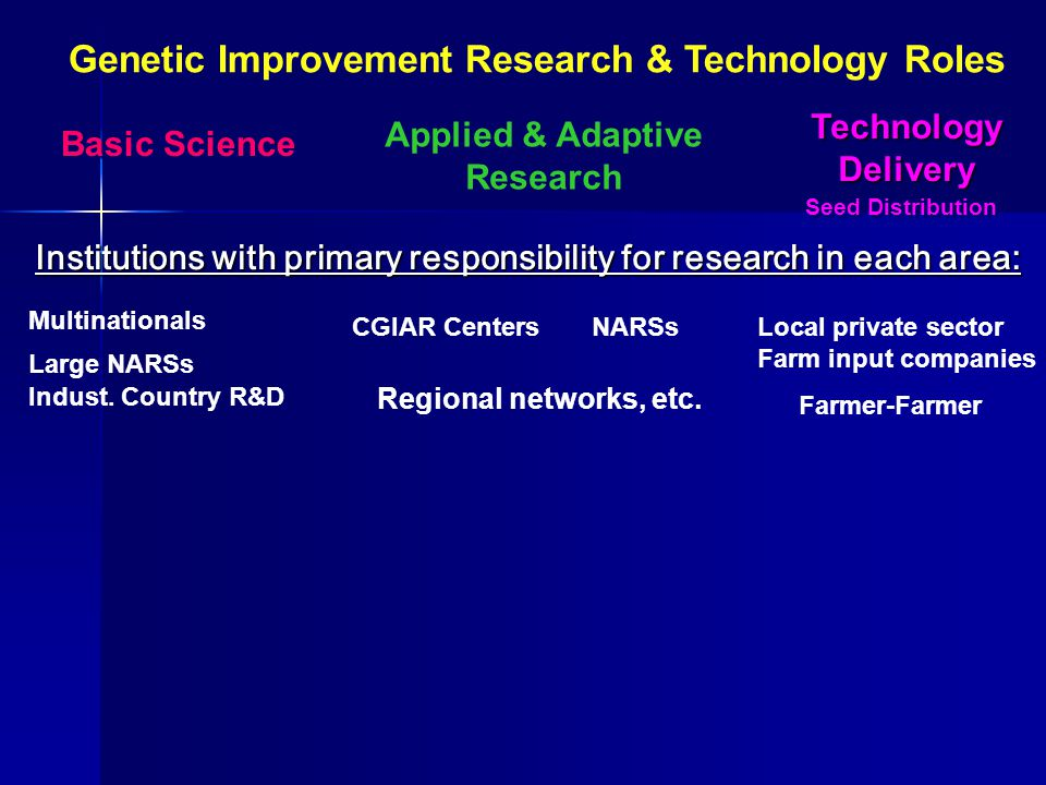 Basic Science Applied & Adaptive Research Applied & Adaptive Research Local private sector Farm input companies Indust.