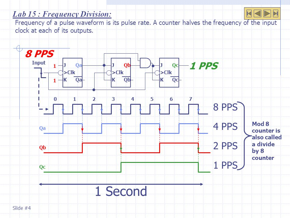 Lab 15 : Frequency Division: Frequency of a pulse waveform is its pulse rate. A counter halves the frequency of the input clock at each of its outputs