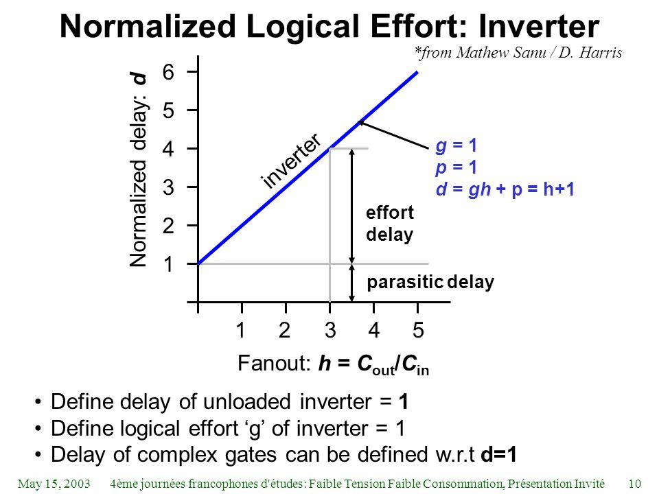 May 15, 20034ème journées francophones d études: Faible Tension Faible Consommation, Présentation Invité10 Normalized Logical Effort: Inverter Define delay of unloaded inverter = 1 Define logical effort 'g' of inverter = 1 Delay of complex gates can be defined w.r.t d=1 1 2 3 4 5 6 12345 parasitic delay effort delay Fanout: h = C out /C in Normalized delay: d inverter g = p = d = 1 1 gh + p = h+1 *from Mathew Sanu / D.