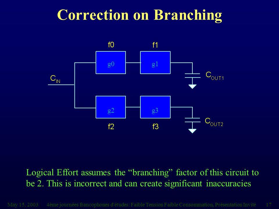 May 15, 20034ème journées francophones d études: Faible Tension Faible Consommation, Présentation Invité17 Correction on Branching g0g1 g2g3 Logical Effort assumes the branching factor of this circuit to be 2.