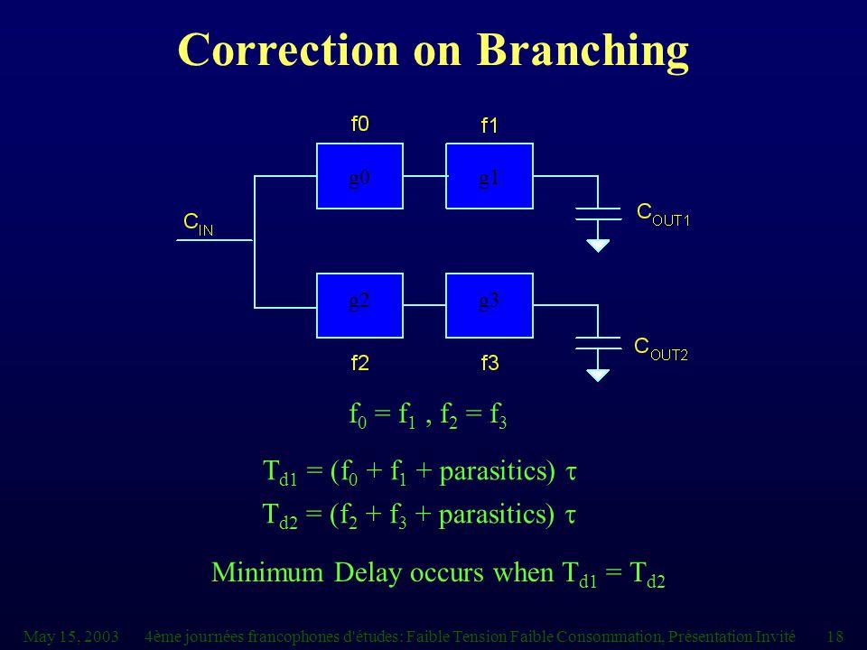 May 15, 20034ème journées francophones d études: Faible Tension Faible Consommation, Présentation Invité18 f 0 = f 1, f 2 = f 3 T d1 = (f 0 + f 1 + parasitics)  T d2 = (f 2 + f 3 + parasitics)  g0g1 g2g3 Minimum Delay occurs when T d1 = T d2 Correction on Branching