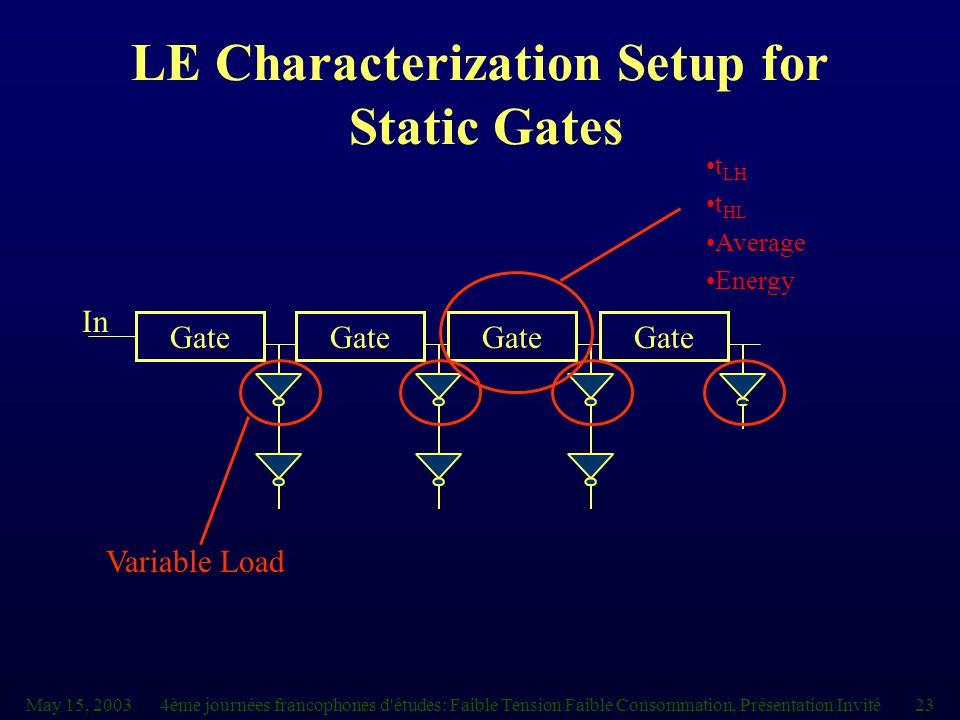 May 15, 20034ème journées francophones d études: Faible Tension Faible Consommation, Présentation Invité23 LE Characterization Setup for Static Gates Gate In t LH t HL Average Energy..