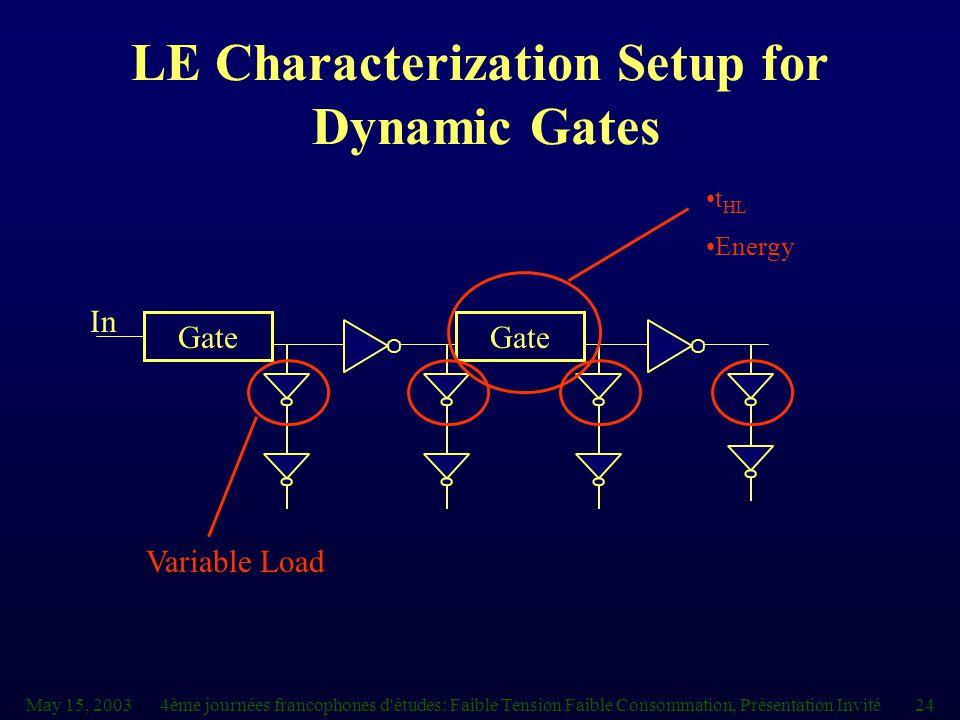 May 15, 20034ème journées francophones d études: Faible Tension Faible Consommation, Présentation Invité24 LE Characterization Setup for Dynamic Gates Gate In t HL Energy Variable Load