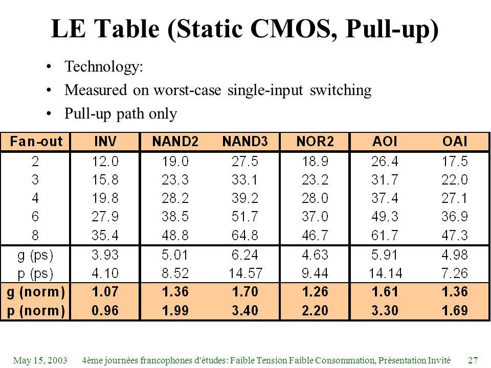 May 15, 20034ème journées francophones d études: Faible Tension Faible Consommation, Présentation Invité27 LE Table (Static CMOS, Pull-up) Technology: Measured on worst-case single-input switching Pull-up path only