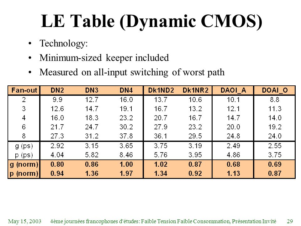 May 15, 20034ème journées francophones d études: Faible Tension Faible Consommation, Présentation Invité29 LE Table (Dynamic CMOS) Technology: Minimum-sized keeper included Measured on all-input switching of worst path