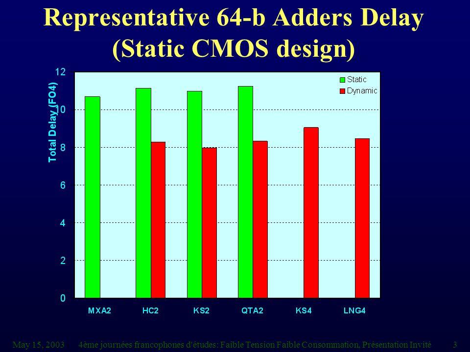 May 15, 20034ème journées francophones d études: Faible Tension Faible Consommation, Présentation Invité3 Representative 64-b Adders Delay (Static CMOS design)