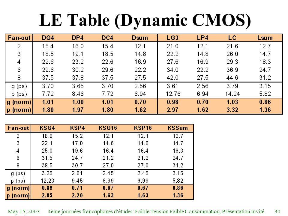 May 15, 20034ème journées francophones d études: Faible Tension Faible Consommation, Présentation Invité30 LE Table (Dynamic CMOS)