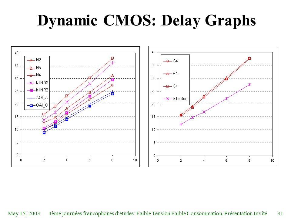 May 15, 20034ème journées francophones d études: Faible Tension Faible Consommation, Présentation Invité31 Dynamic CMOS: Delay Graphs