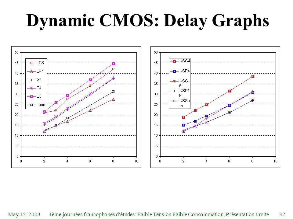 May 15, 20034ème journées francophones d études: Faible Tension Faible Consommation, Présentation Invité32 Dynamic CMOS: Delay Graphs