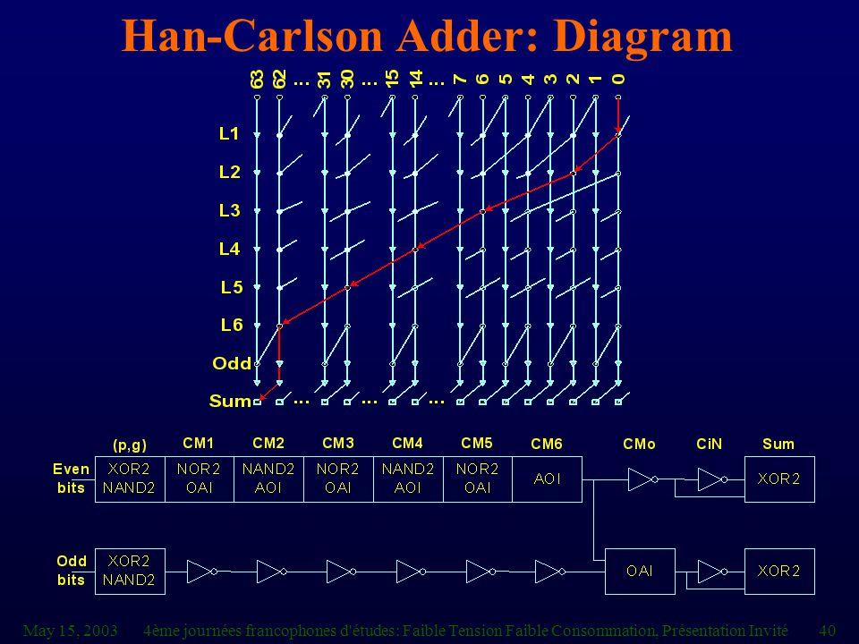 May 15, 20034ème journées francophones d études: Faible Tension Faible Consommation, Présentation Invité40 Han-Carlson Adder: Diagram