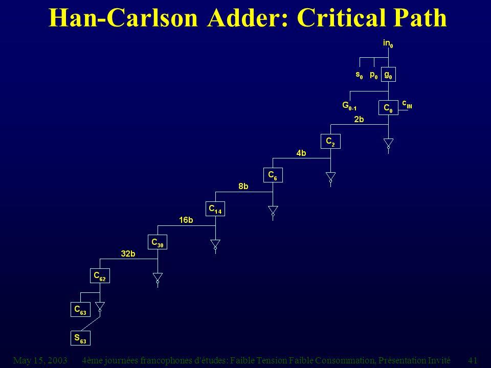 May 15, 20034ème journées francophones d études: Faible Tension Faible Consommation, Présentation Invité41 Han-Carlson Adder: Critical Path