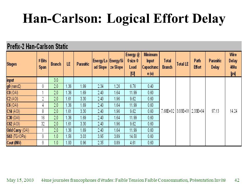 May 15, 20034ème journées francophones d études: Faible Tension Faible Consommation, Présentation Invité42 Han-Carlson: Logical Effort Delay