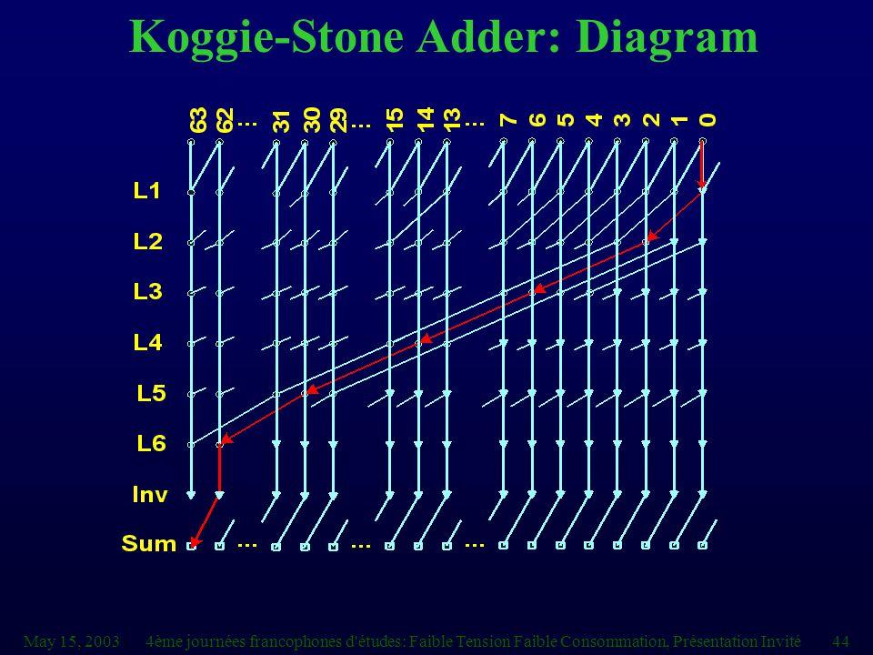 May 15, 20034ème journées francophones d études: Faible Tension Faible Consommation, Présentation Invité44 Koggie-Stone Adder: Diagram