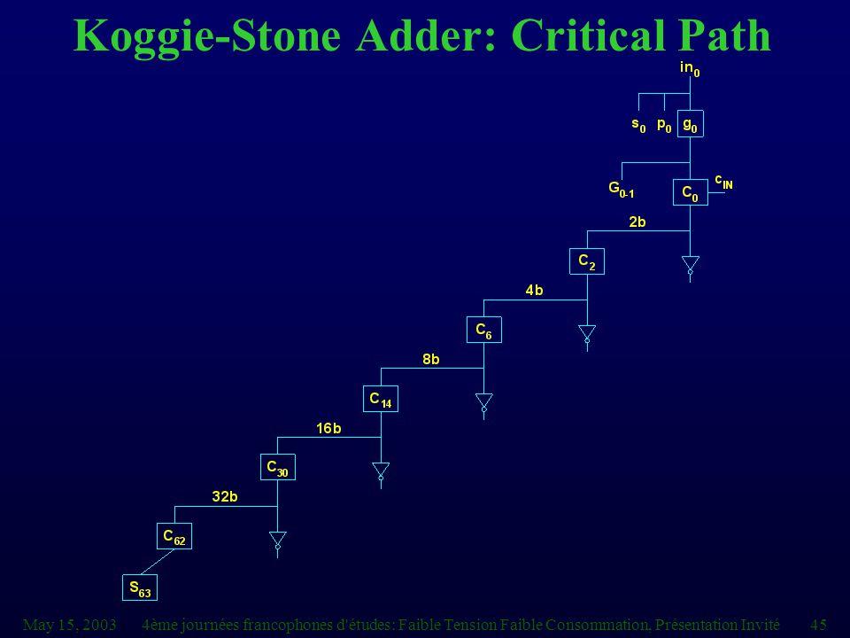 May 15, 20034ème journées francophones d études: Faible Tension Faible Consommation, Présentation Invité45 Koggie-Stone Adder: Critical Path