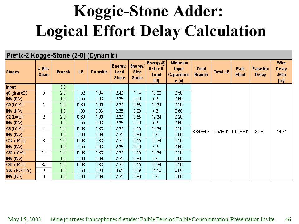 May 15, 20034ème journées francophones d études: Faible Tension Faible Consommation, Présentation Invité46 Koggie-Stone Adder: Logical Effort Delay Calculation
