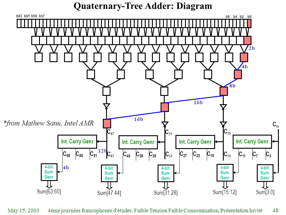 May 15, 20034ème journées francophones d études: Faible Tension Faible Consommation, Présentation Invité48 Quaternary-Tree Adder: Diagram 12b b0b2b4b6 b57b59b61b63 C 15 C 31 C 47 Int.
