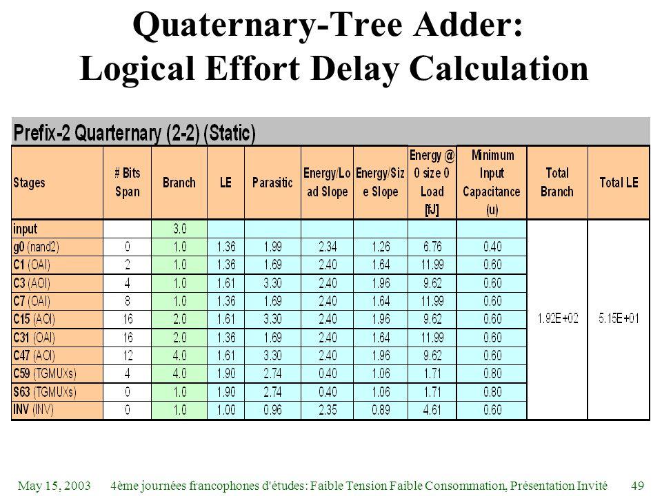 May 15, 20034ème journées francophones d études: Faible Tension Faible Consommation, Présentation Invité49 Quaternary-Tree Adder: Logical Effort Delay Calculation