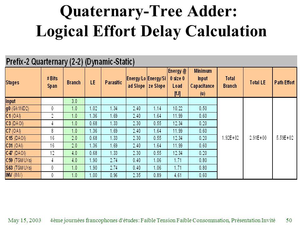 May 15, 20034ème journées francophones d études: Faible Tension Faible Consommation, Présentation Invité50 Quaternary-Tree Adder: Logical Effort Delay Calculation