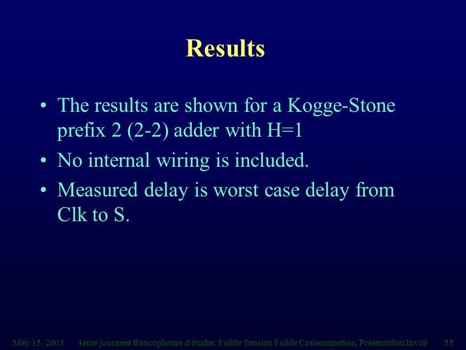 May 15, 20034ème journées francophones d'études: Faible Tension Faible Consommation, Présentation Invité55 Results The results are shown for a Kogge-S