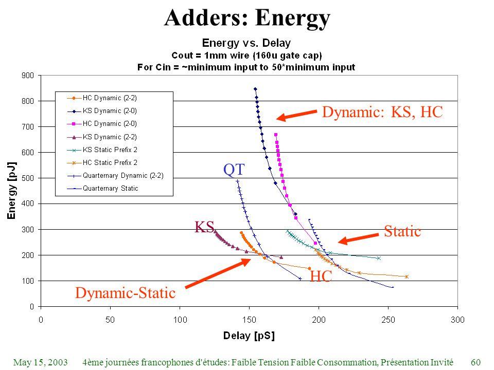 May 15, 20034ème journées francophones d études: Faible Tension Faible Consommation, Présentation Invité60 Adders: Energy Dynamic: KS, HC Static Dynamic-Static QT KS HC