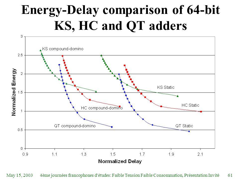 May 15, 20034ème journées francophones d études: Faible Tension Faible Consommation, Présentation Invité61 Energy-Delay comparison of 64-bit KS, HC and QT adders