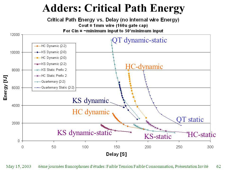 May 15, 20034ème journées francophones d études: Faible Tension Faible Consommation, Présentation Invité62 Adders: Critical Path Energy QT dynamic-static HC dynamic QT static KS dynamic-static HC-dynamic KS dynamic HC-static KS-static