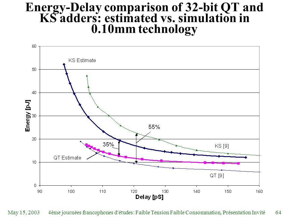 May 15, 20034ème journées francophones d études: Faible Tension Faible Consommation, Présentation Invité64 Energy-Delay comparison of 32-bit QT and KS adders: estimated vs.