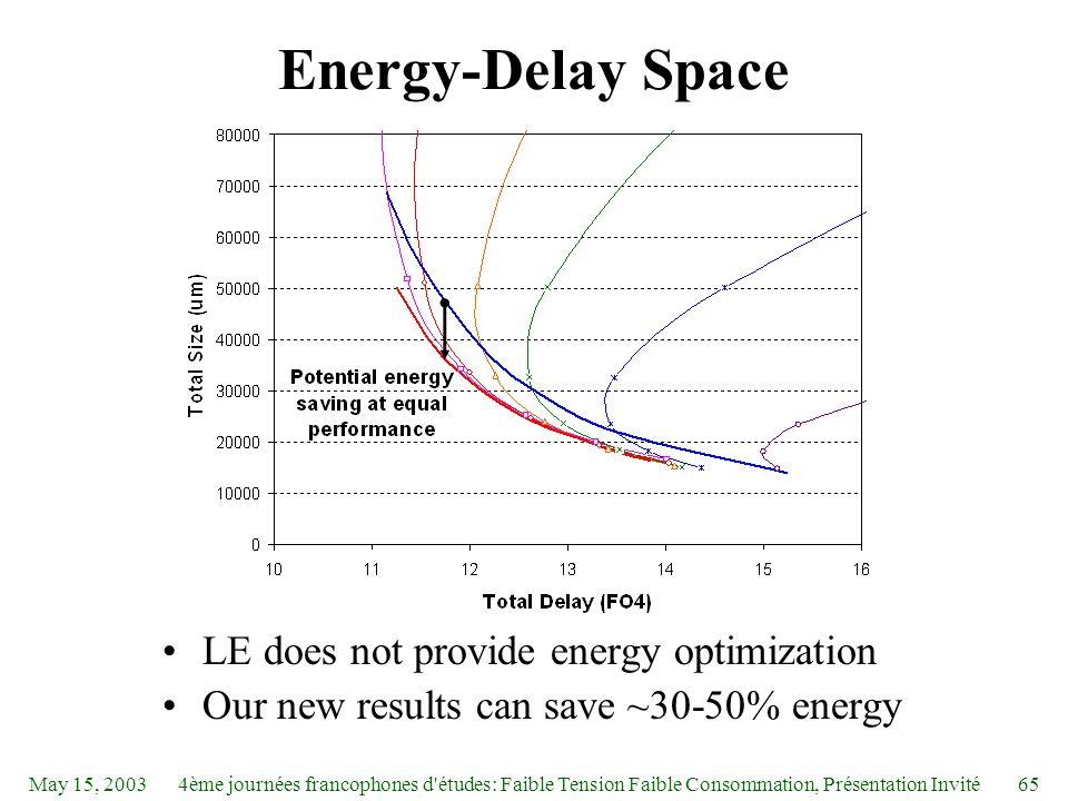 May 15, 20034ème journées francophones d études: Faible Tension Faible Consommation, Présentation Invité65 Energy-Delay Space LE does not provide energy optimization Our new results can save ~30-50% energy
