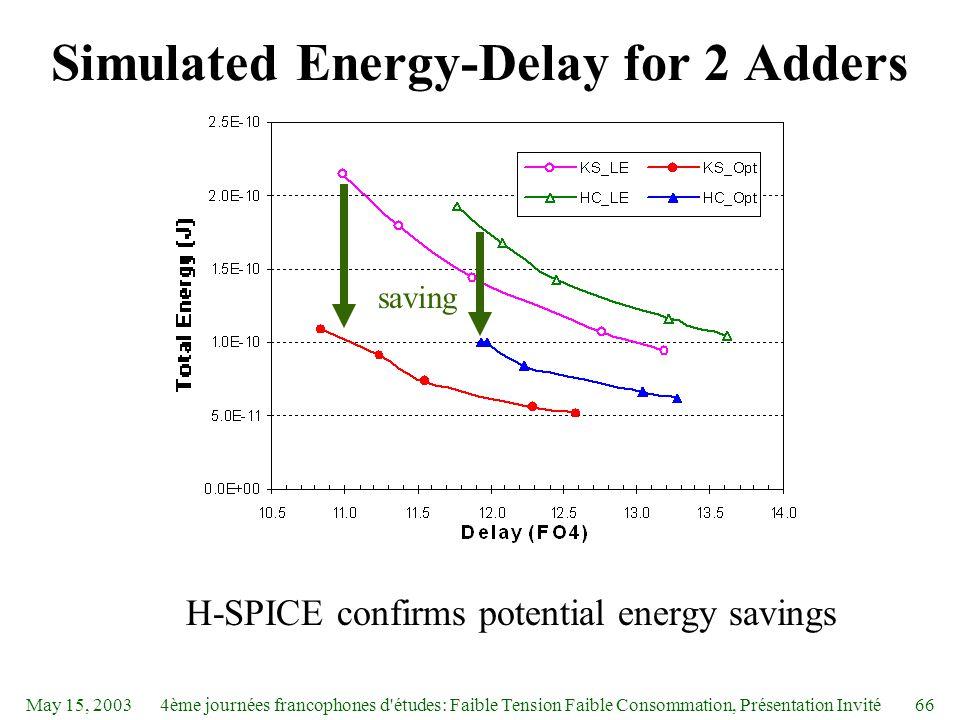 May 15, 20034ème journées francophones d études: Faible Tension Faible Consommation, Présentation Invité66 Simulated Energy-Delay for 2 Adders H-SPICE confirms potential energy savings saving