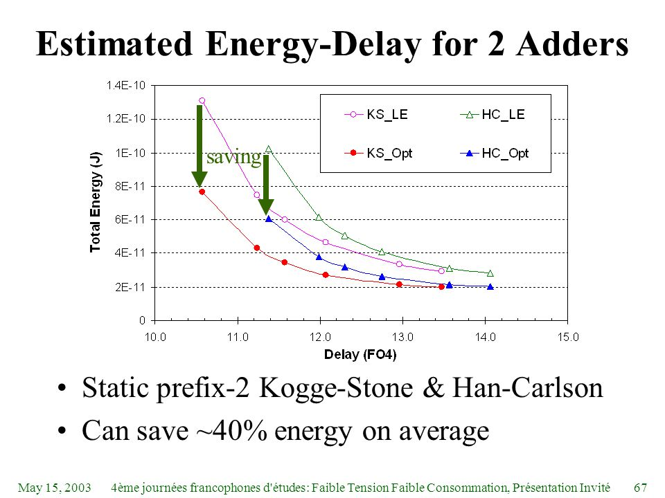 May 15, 20034ème journées francophones d études: Faible Tension Faible Consommation, Présentation Invité67 Estimated Energy-Delay for 2 Adders Static prefix-2 Kogge-Stone & Han-Carlson Can save ~40% energy on average saving